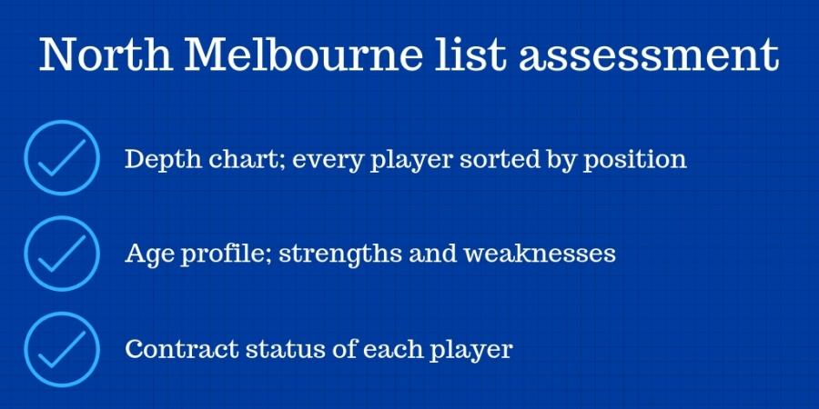 North Melbourne list analysis