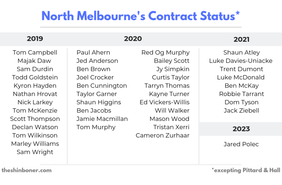NMFC Contract Status.png