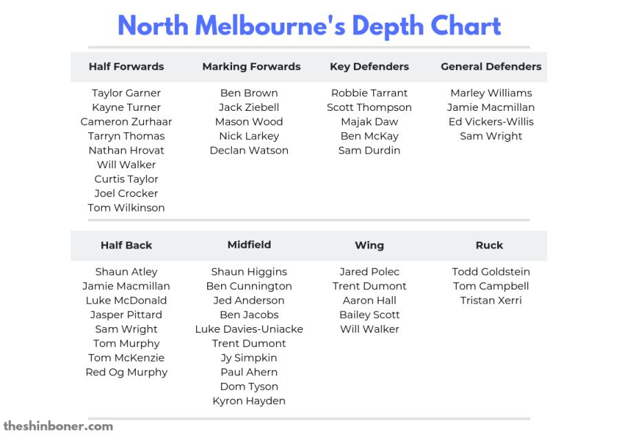 NMFC Depth Chart.png